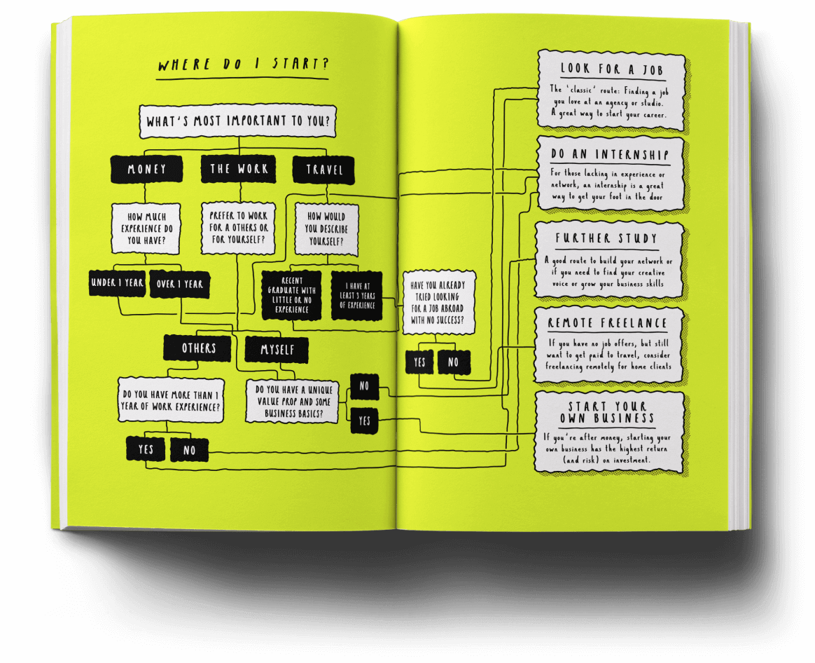 shit-they-didnt-tell-you-flowchart